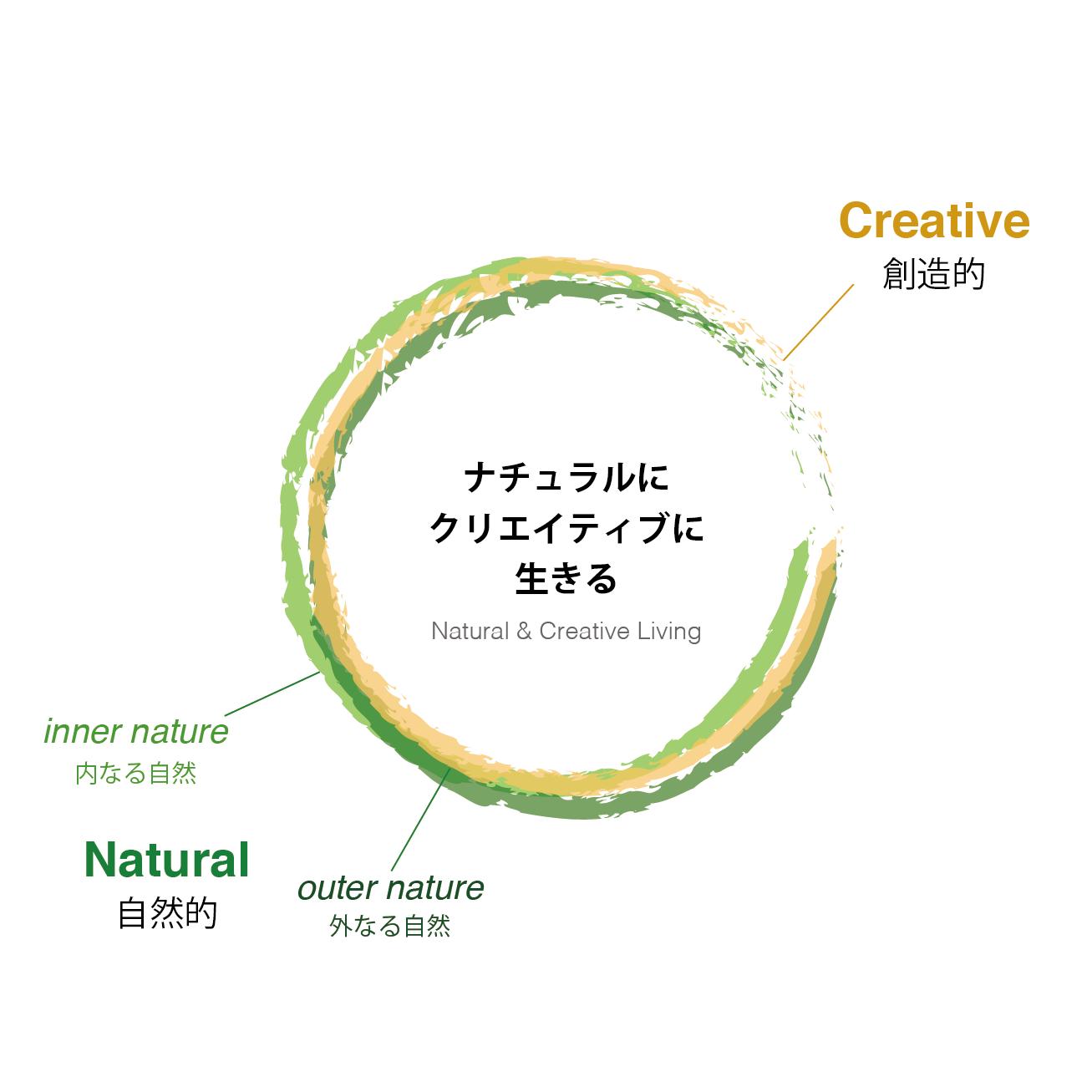 CreativeNatural2.png