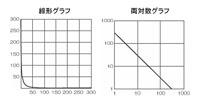 LinearLogGraph200.jpg