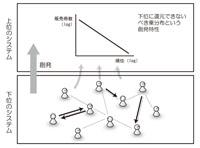 SystemLayerEmergence-power200.jpg
