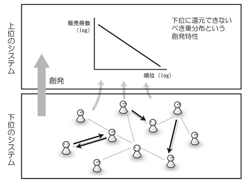 SystemLayerEmergence-power.jpg
