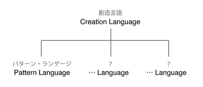 CreationLanguage.jpg