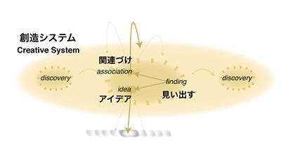 creativesystem.jpg