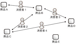 ProductsNetwork