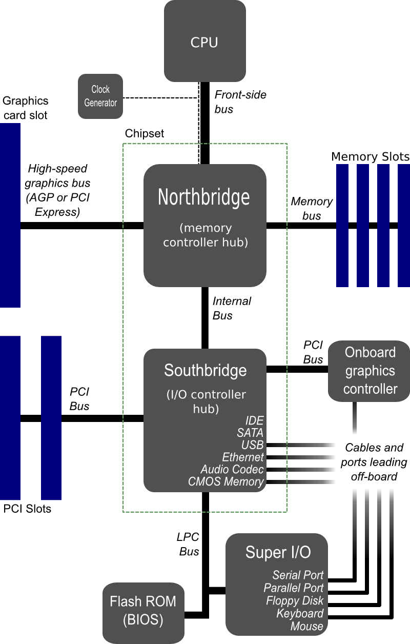 block diagram of motherboard – readingrat, Wiring block