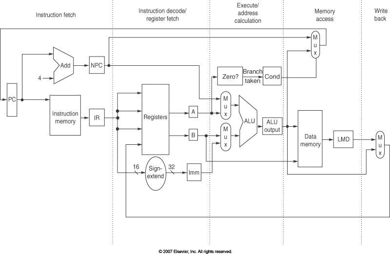 http://web.sfc.keio.ac.jp/~rdv/keio/sfc/teaching/architecture/computer-architecture-2018/hennessy-patterson/AppA-fig17.jpg