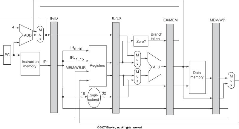 http://web.sfc.keio.ac.jp/~rdv/keio/sfc/teaching/architecture/computer-architecture-2018/hennessy-patterson/AppA-fig18.jpg