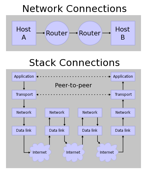 networking internet protocol A graphical description of the ip version 4 protocol.
